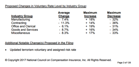 Proposed Changes in Voluntary Rate Level by Industry Group